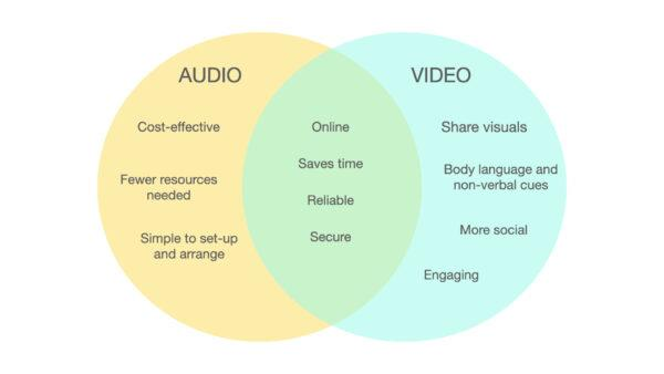 3 Ways to Know When to Use Video or Audio Conferencing